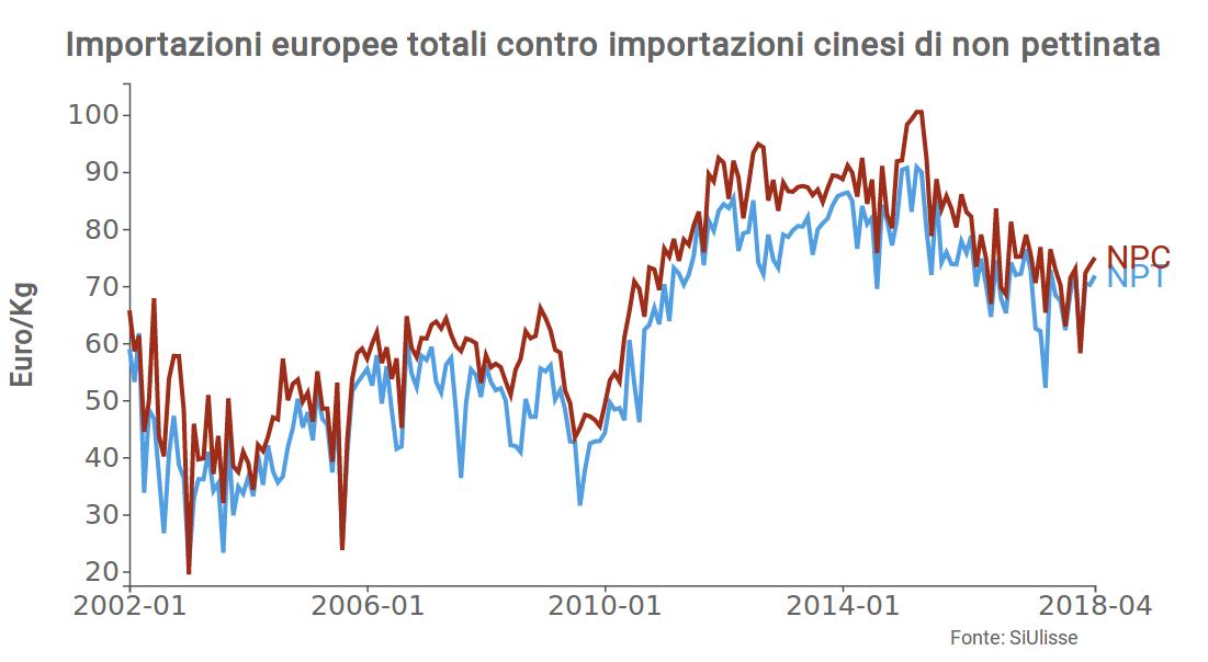 the latest f33c4 64bf0 Un'analisi della volatilità dei prezzi della lana cashmere ...
