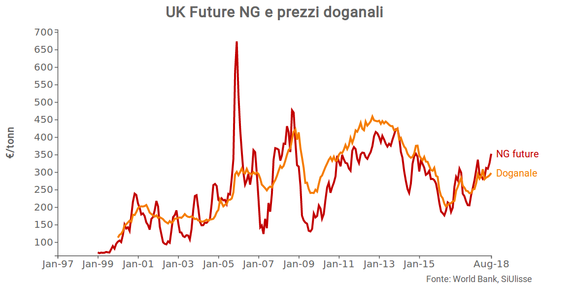 Prezzo future e spot del Uk Natural Gas Future