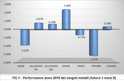 Performance a 1 anno