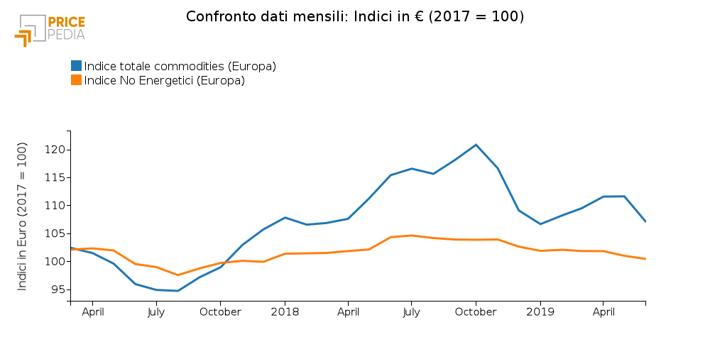 Confronto Indice totale commodities e No Energetici (Giugno 2019)