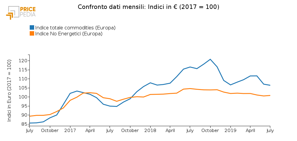 Confronto Indice totale commodities e No Energetici (Luglio 2019)