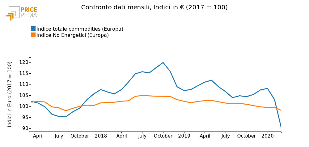 Confronto Indice totale commodities e No Energetici (Marzo 2020)