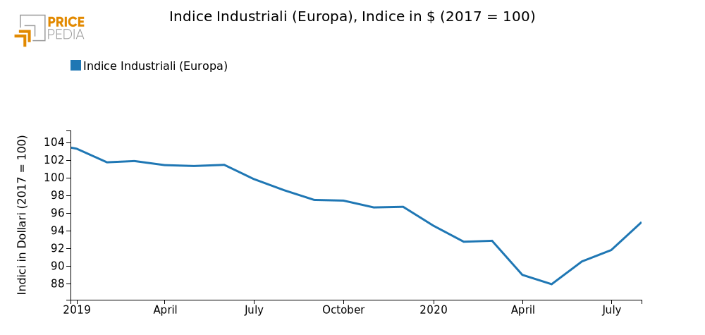 Indice Industriali (Europa), Indice in $ (2017 = 100)